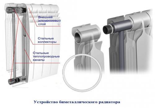 Радиатор биметалл или алюминий. В чем разница?