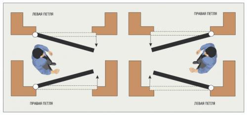 Определение открывания дверей. Как определить открывание двери: левое или правое