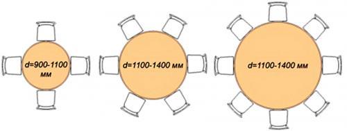 Диаметр круглого стола на 4 человека. Округлые столы для кухни: круглый, полукруглый и овальный варианты